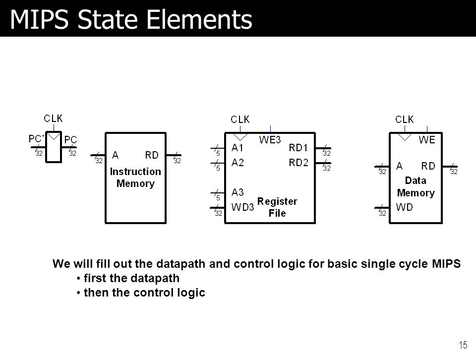 MIPS State Elements 15 We will fill out the datapath and control logic for basic single cycle MIPS first the datapath then the control logic
