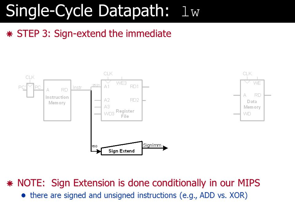 Single-Cycle Datapath: lw  STEP 3: Sign-extend the immediate  NOTE: Sign Extension is done conditionally in our MIPS there are signed and unsigned i