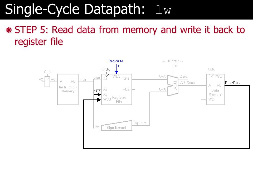 Single-Cycle Datapath: lw  STEP 5: Read data from memory and write it back to register file