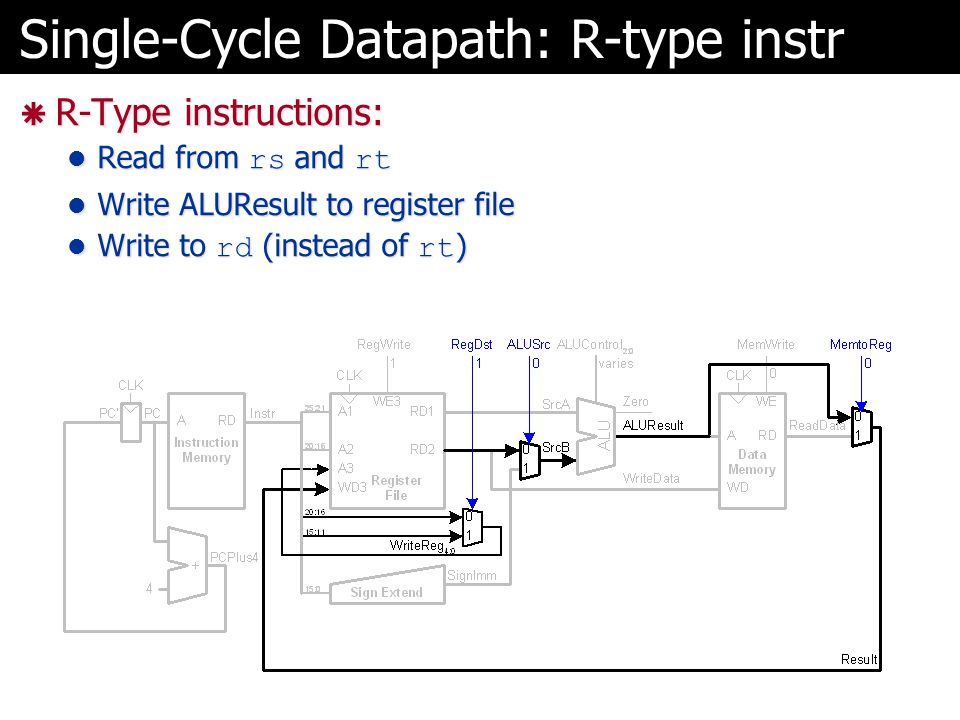 Single-Cycle Datapath: R-type instr  R-Type instructions: Read from rs and rt Read from rs and rt Write ALUResult to register file Write ALUResult to