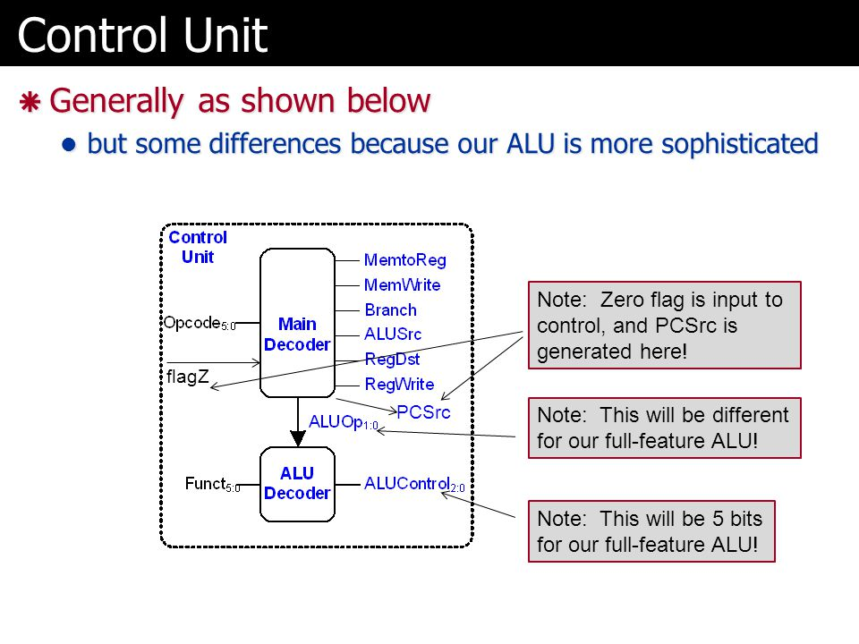 Control Unit  Generally as shown below but some differences because our ALU is more sophisticated but some differences because our ALU is more sophis