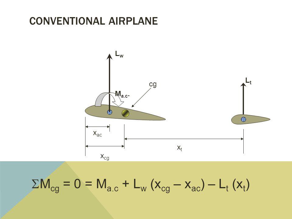 CONVENTIONAL AIRPLANE cg LwLw LtLt M a.c.