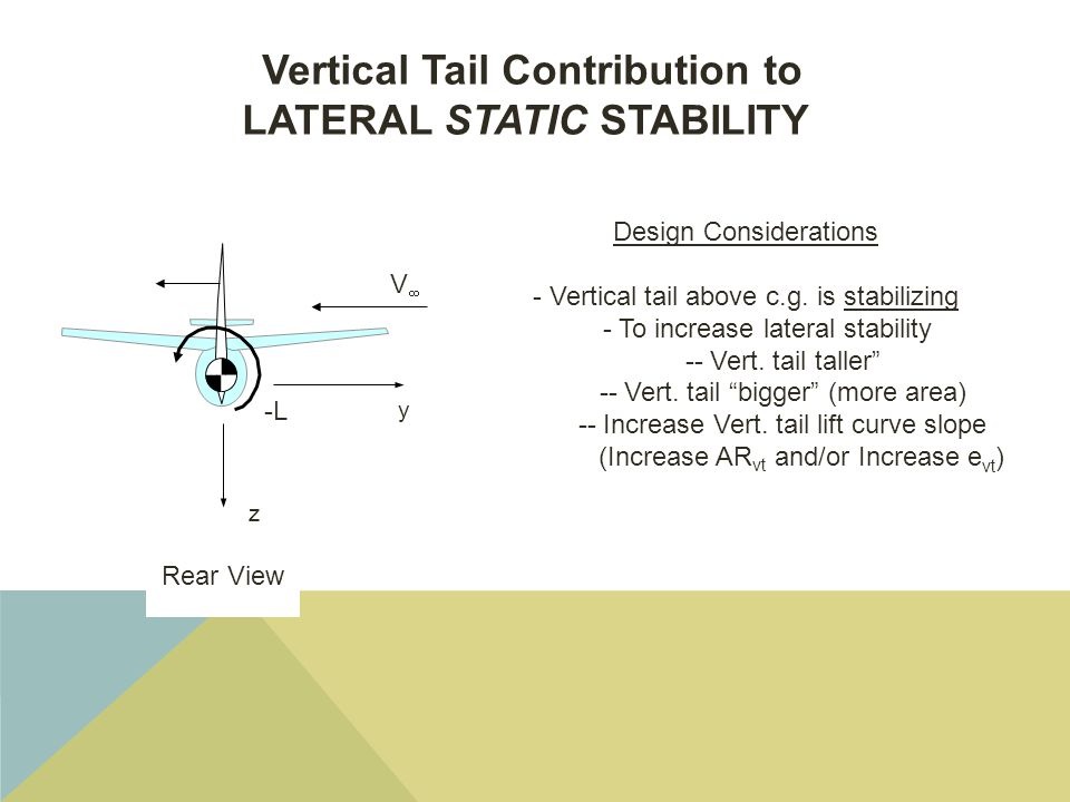 Vertical Tail Contribution to LATERAL STATIC STABILITY Design Considerations - Vertical tail above c.g.