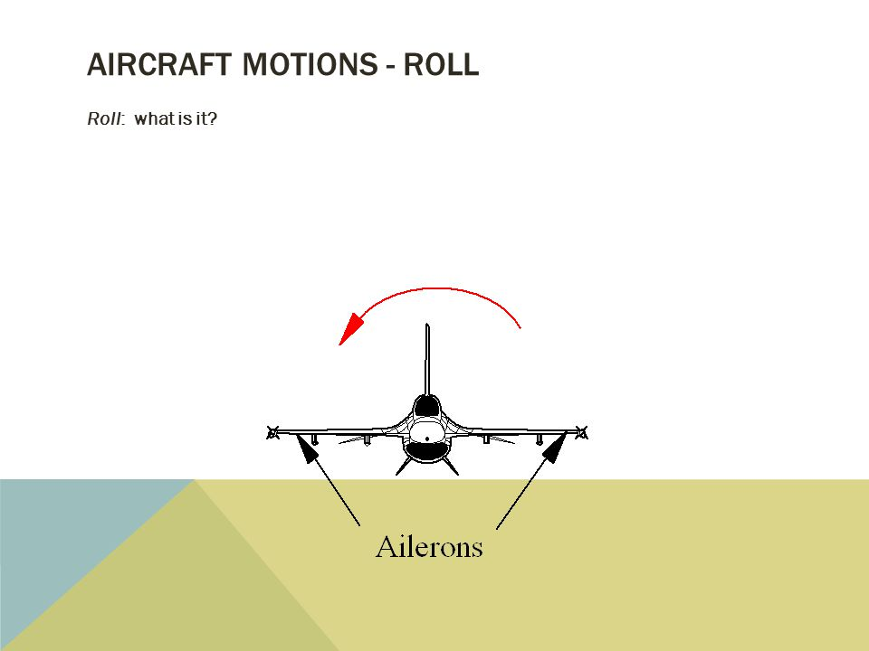 AIRCRAFT MOTIONS - ROLL Roll: Motion about the longitudinal (X) axis produced by the ailerons (l moment)