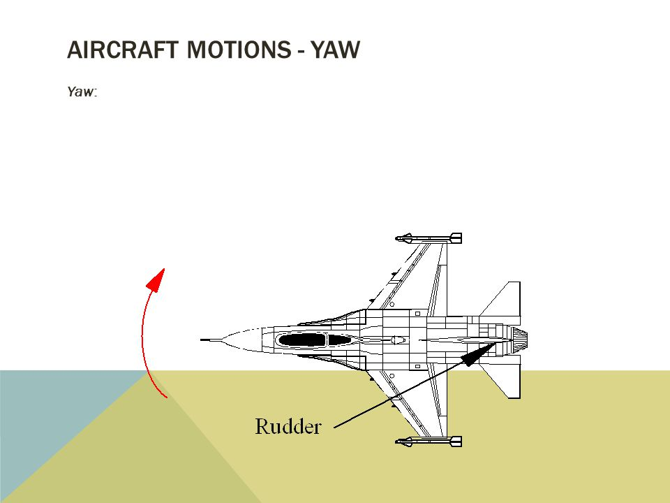 AIRCRAFT MOTIONS - YAW Yaw: Motion about vertical (Z) axis produced by the rudder(s) (n moment)