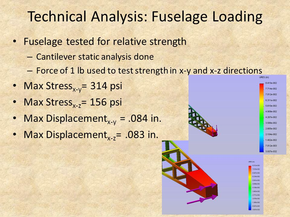 Technical Analysis: Fuselage Loading Fuselage tested for relative strength – Cantilever static analysis done – Force of 1 lb used to test strength in x-y and x-z directions Max Stress x-y = 314 psi Max Stress x-z = 156 psi Max Displacement x-y =.084 in.