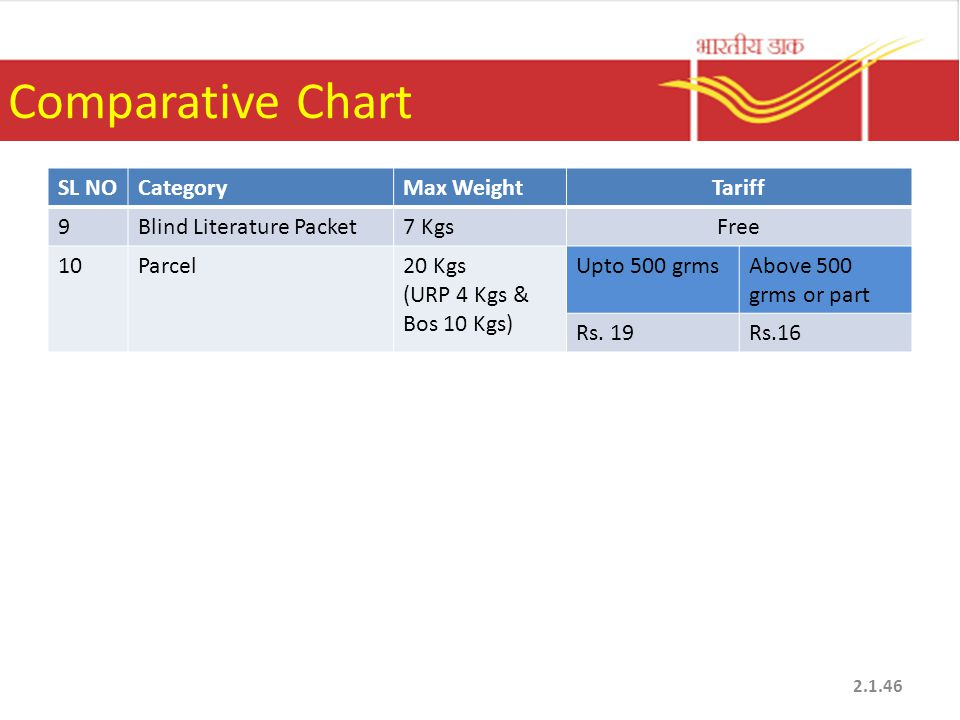 Comparative Chart SL NOCategoryMax WeightTariff 9Blind Literature Packet7 KgsFree 10Parcel20 Kgs (URP 4 Kgs & Bos 10 Kgs) Upto 500 grmsAbove 500 grms