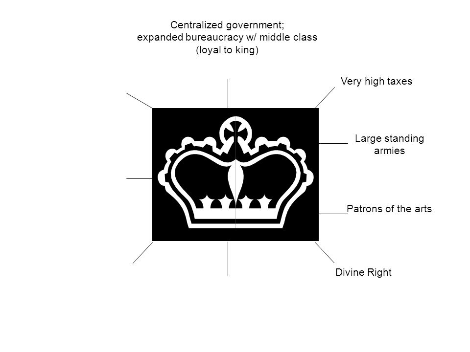 Centralized government; expanded bureaucracy w/ middle class (loyal to king) Patrons of the arts Large standing armies Very high taxes Divine Right