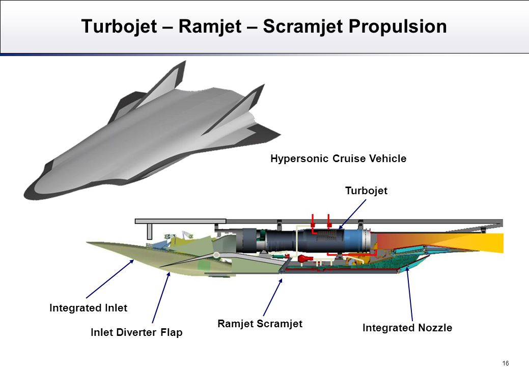 16 Ramjet Scramjet Integrated Nozzle Integrated Inlet Turbojet Inlet Diverter Flap Hypersonic Cruise Vehicle Turbojet – Ramjet – Scramjet Propulsion