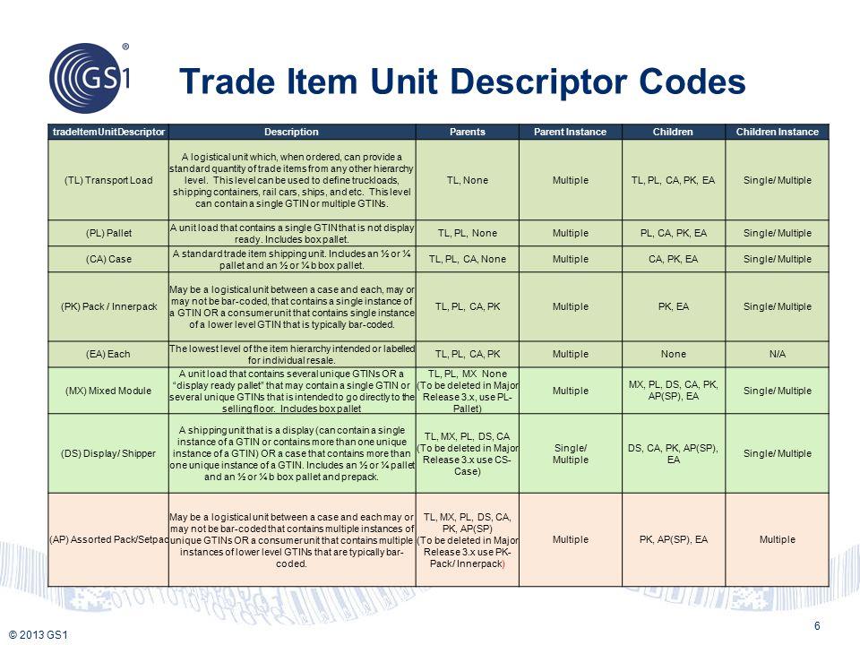 © 2013 GS1 Trade Item Unit Descriptor Codes 6 tradeItemUnitDescriptorDescriptionParentsParent InstanceChildrenChildren Instance (TL) Transport Load A
