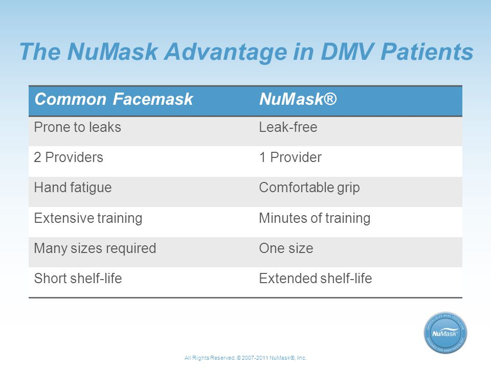 The NuMask Advantage in DMV Patients Common FacemaskNuMask® Prone to leaksLeak-free 2 Providers1 Provider Hand fatigueComfortable grip Extensive trainingMinutes of training Many sizes requiredOne size Short shelf-lifeExtended shelf-life All Rights Reserved.