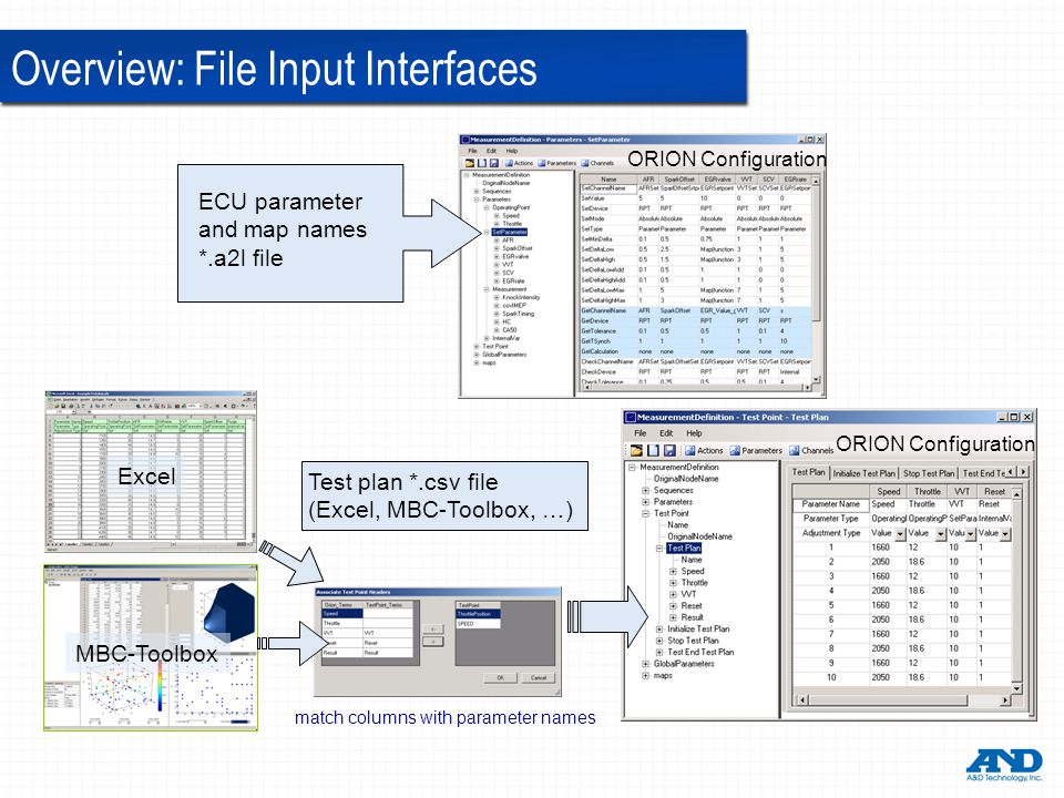 ORION Configuration ECU parameter and map names *.a2l file Test plan *.csv file (Excel, MBC-Toolbox, …) ORION Configuration Excel MBC-Toolbox match columns with parameter names Overview: File Input Interfaces