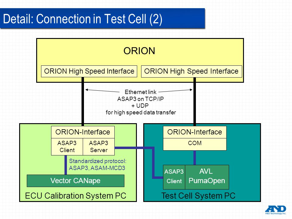 ORION ECU Calibration System PC Test Cell System PC ORION-Interface Vector CANape Ethernet link ASAP3 on TCP/IP + UDP for high speed data transfer ORION High Speed Interface ORION-Interface ASAP3 Server AVL PumaOpen ASAP3 Client ASAP3 Client Standardized protocol: ASAP3, ASAM-MCD3 COM Detail: Connection in Test Cell (2)