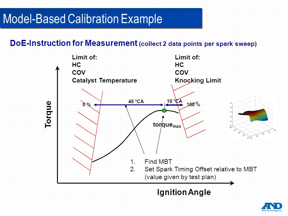 Torque Ignition Angle 100% 45 °CA 10 °CA 0% Limit of: HC COV Catalyst Temperature Limit of: HC COV Knocking Limit torque max 1.Find MBT 2.Set Spark Timing Offset relative to MBT (value given by test plan) DoE-Instruction for Measurement (collect 2 data points per spark sweep) Model-Based Calibration Example