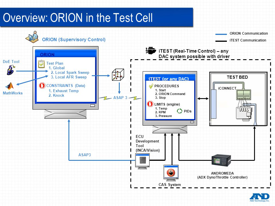 iTEST iTEST (or any DAC) ORION ORION (Supervisory Control) iTEST (Real-Time Control) – any DAC system possible with driver ANDROMEDA (ADX Dyno/Throttle Controller) DoE Tool CAS System ECU Development Tool (INCA/Vision) MathWorks ASAP3 Test Plan CONSTRAINTS (Data) 1.