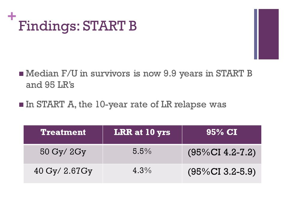 + Findings: START B Median F/U in survivors is now 9.9 years in START B and 95 LR's In START A, the 10-year rate of LR relapse was TreatmentLRR at 10 yrs95% CI 50 Gy/ 2Gy 5.5% (95%CI 4.2-7.2) 40 Gy/ 2.67Gy 4.3% (95%CI 3.2-5.9)