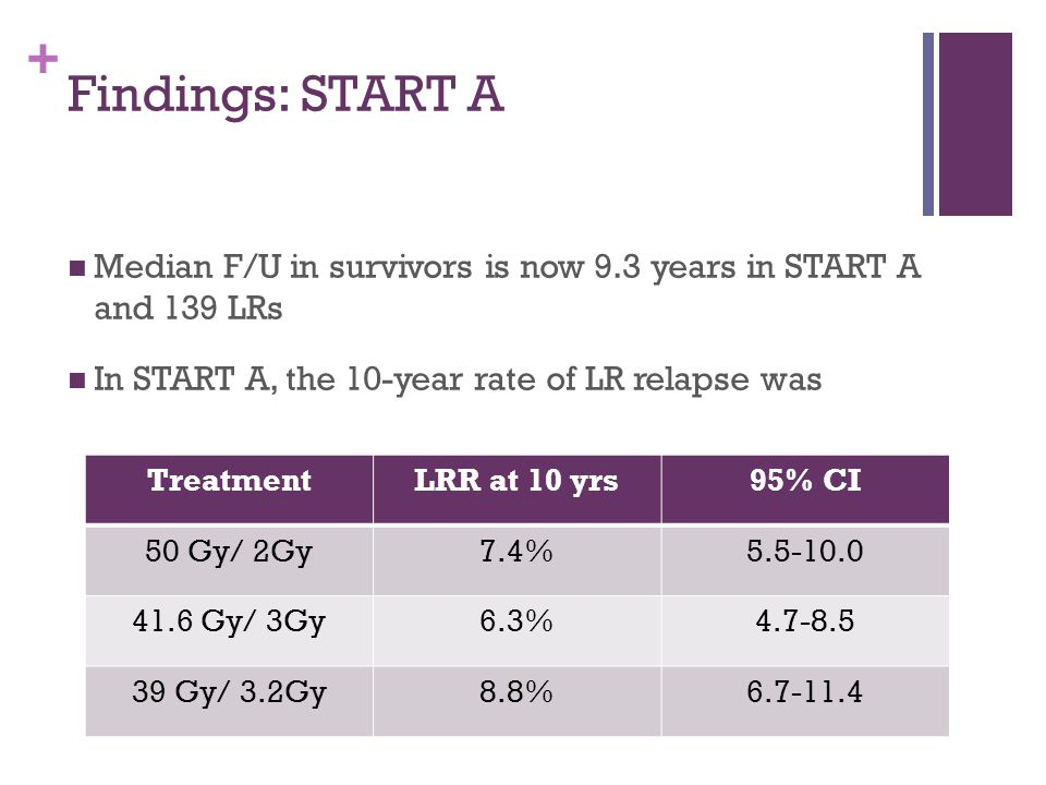 + Findings: START A Median F/U in survivors is now 9.3 years in START A and 139 LRs In START A, the 10-year rate of LR relapse was TreatmentLRR at 10 yrs95% CI 50 Gy/ 2Gy7.4%5.5-10.0 41.6 Gy/ 3Gy6.3%4.7-8.5 39 Gy/ 3.2Gy8.8%6.7-11.4