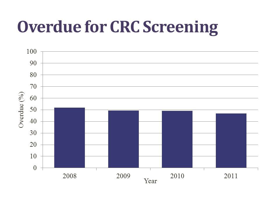 Overdue for CRC Screening 21