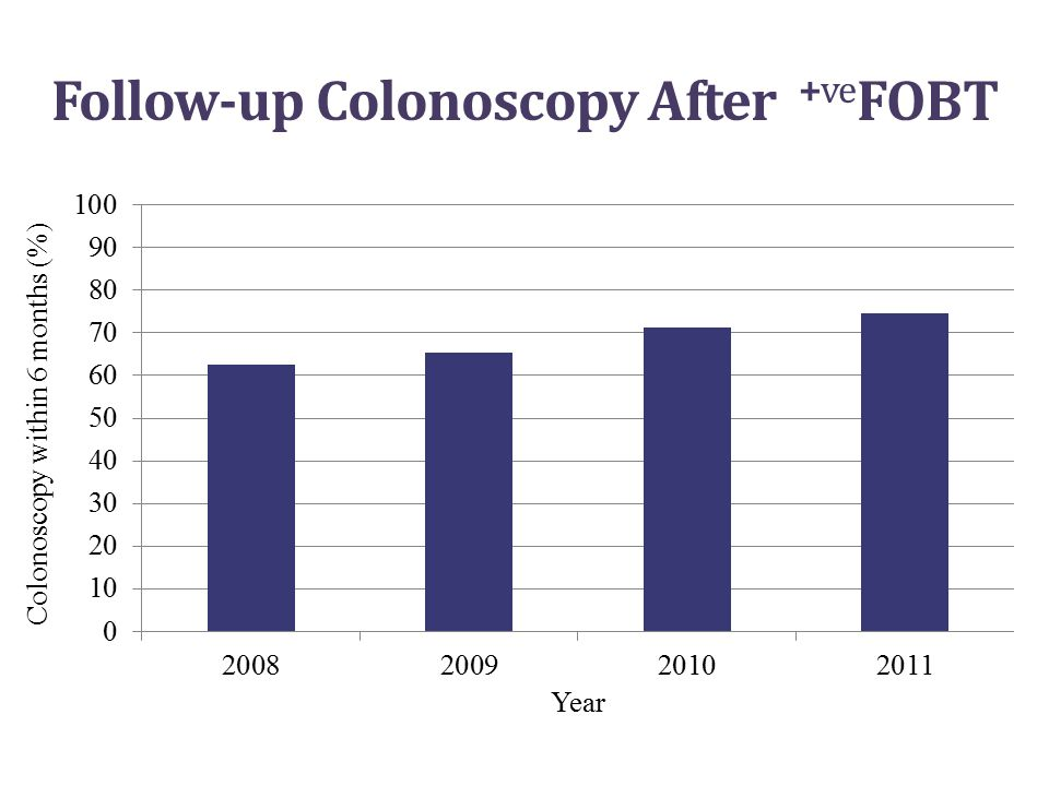 Follow-up Colonoscopy After +ve FOBT