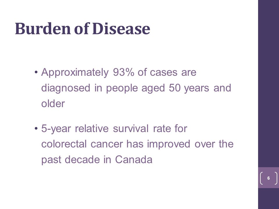 Burden of Disease Approximately 93% of cases are diagnosed in people aged 50 years and older 5-year relative survival rate for colorectal cancer has improved over the past decade in Canada 6