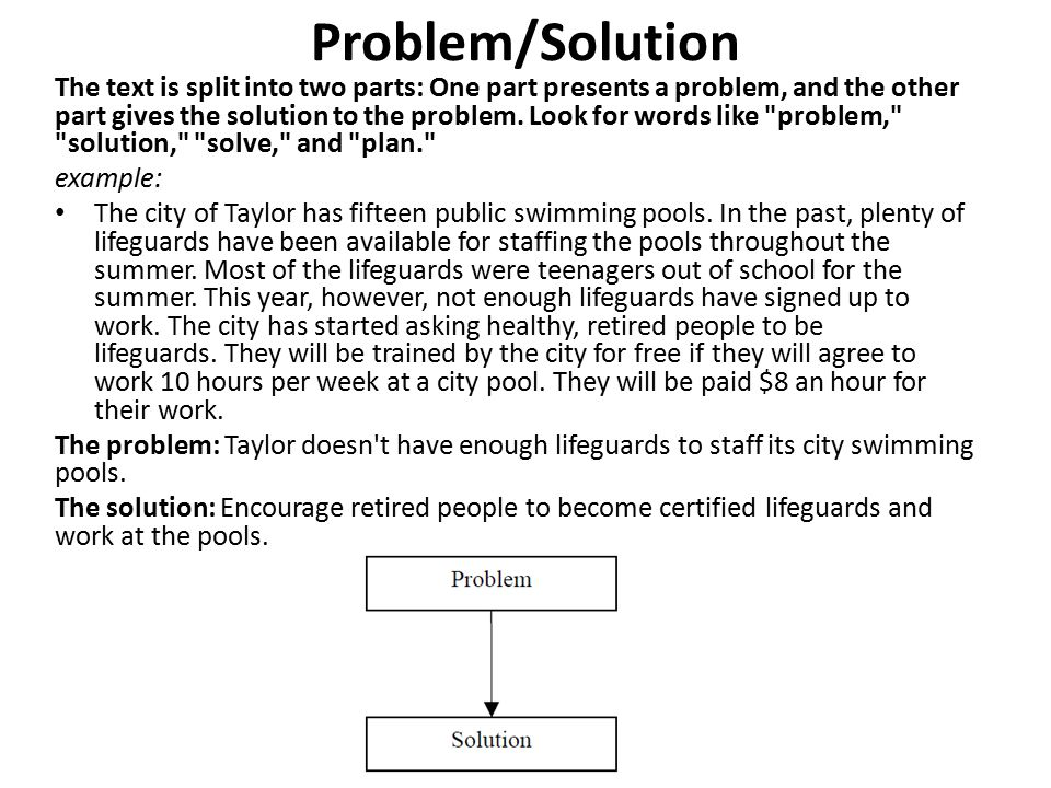 Problem/Solution The text is split into two parts: One part presents a problem, and the other part gives the solution to the problem.