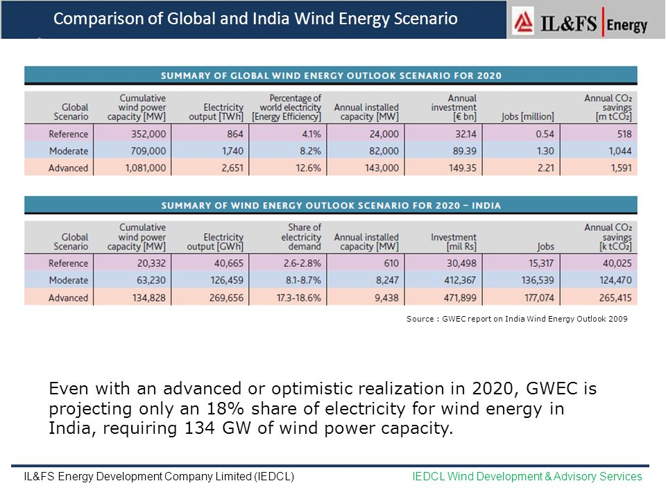 Comparison of Global and India Wind Energy Scenario Even with an advanced or optimistic realization in 2020, GWEC is projecting only an 18% share of electricity for wind energy in India, requiring 134 GW of wind power capacity.