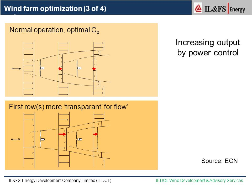 Increasing output by power control Normal operation, optimal C p First row(s) more 'transparant' for flow' Wind farm optimization (3 of 4) Source: ECN IL&FS Energy Development Company Limited (IEDCL)IEDCL Wind Development & Advisory Services