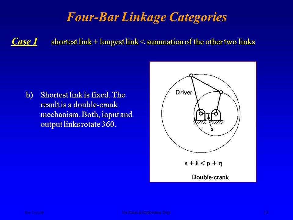 Ken Youssefi Mechanical Engineering Dept. 12 Four-Bar Linkage Categories Case I shortest link + longest link < summation of the other two links a)Shor