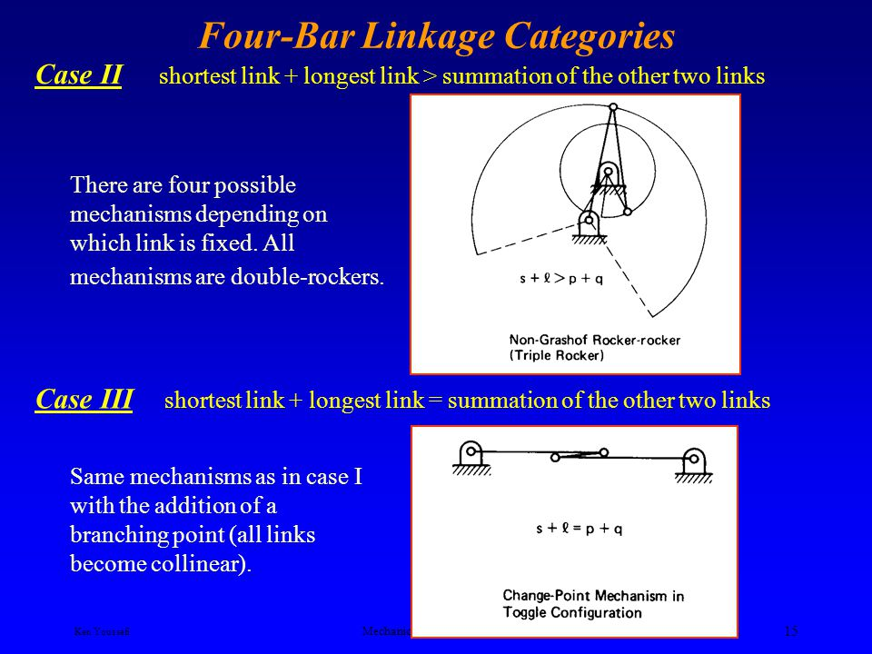 Ken Youssefi Mechanical Engineering Dept. 14 Four-Bar Linkage Categories c)The longest link is fixed and either one of the intermediate links is the d