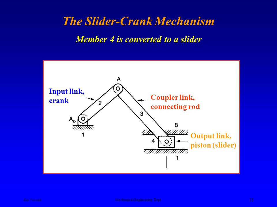 Ken Youssefi Mechanical Engineering Dept. 17 4-Bar mechanisms S + l > p + q 4 double rocker mechanisms