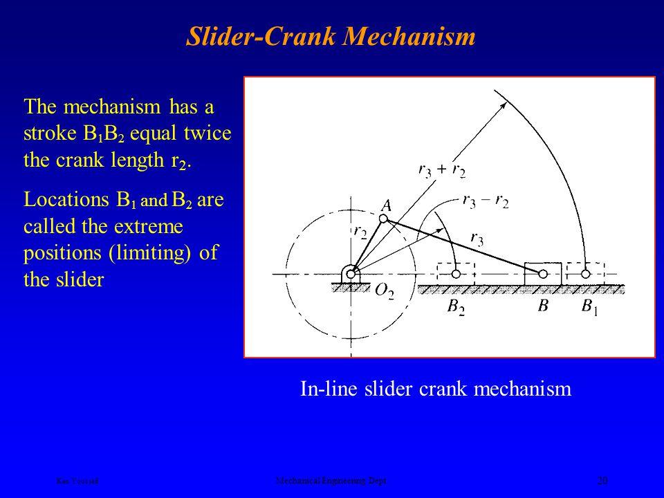Ken Youssefi Mechanical Engineering Dept. 19 Slider-Crank Mechanism Offset slider-crank mechanism
