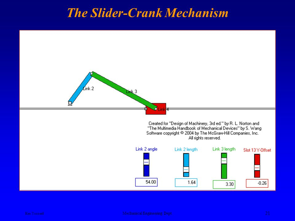 Ken Youssefi Mechanical Engineering Dept. 20 Slider-Crank Mechanism In-line slider crank mechanism The mechanism has a stroke B 1 B 2 equal twice the