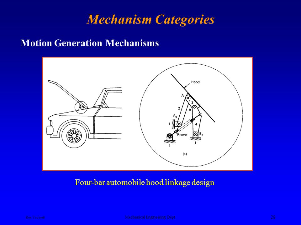 Ken Youssefi Mechanical Engineering Dept. 27 Mechanism Categories Motion Generation Mechanisms In motion generation, the entire motion of the coupler