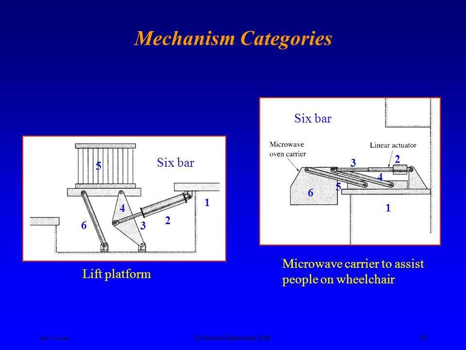 Ken Youssefi Mechanical Engineering Dept. 28 Mechanism Categories Motion Generation Mechanisms Four-bar automobile hood linkage design