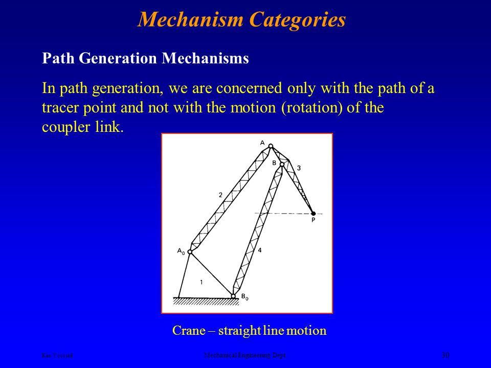 Mechanism Categories Ken Youssefi Mechanical Engineering Dept. 29 Lift platform Six bar 5 3 4 2 1 6 Microwave carrier to assist people on wheelchair S