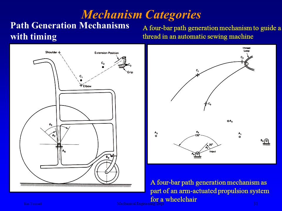 Ken Youssefi Mechanical Engineering Dept. 30 Mechanism Categories Path Generation Mechanisms In path generation, we are concerned only with the path o