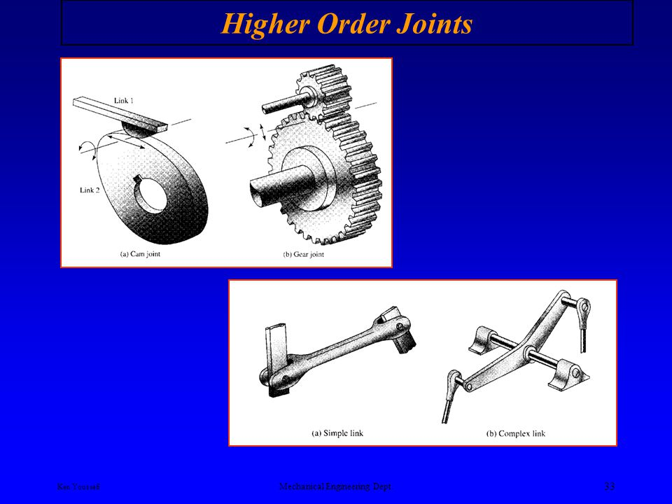 Ken Youssefi Mechanical Engineering Dept. 32 Primary Joints Lower Order Joints