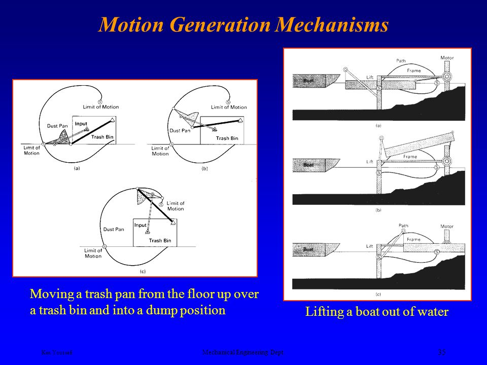 Ken Youssefi Mechanical Engineering Dept. 34 Motion Generation Mechanisms Rotating an object into a storage position Moving a storage bin from an acce