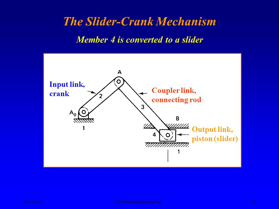 Ken Youssefi Mechanical Engineering Dept. 44 Straight Beam Walking Mechanism