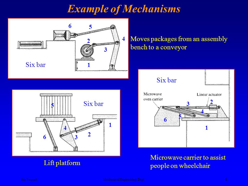 Ken Youssefi Mechanical Engineering Dept. 5 Example of Mechanism Can crusher Simple press Rear-window wiper 1 3 2 4 5 3 4 2 1 6 4 3 2 1