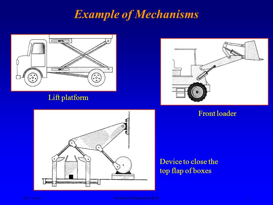 Ken Youssefi Mechanical Engineering Dept. 6 Example of Mechanisms Moves packages from an assembly bench to a conveyor Six bar 5 3 4 2 1 6 Lift platfor