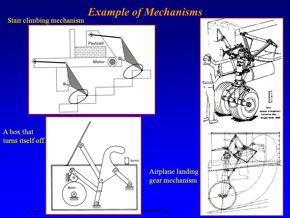 Ken Youssefi Mechanical Engineering Dept. 7 Example of Mechanisms Lift platform Front loader Device to close the top flap of boxes