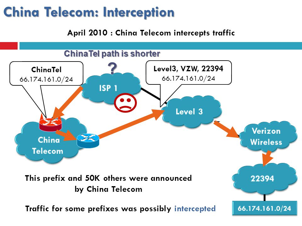 ChinaTel path is shorter ? China Telecom: Interception ChinaTel 66.174.161.0/24 Level3, VZW, 22394 66.174.161.0/24 This prefix and 50K others were ann