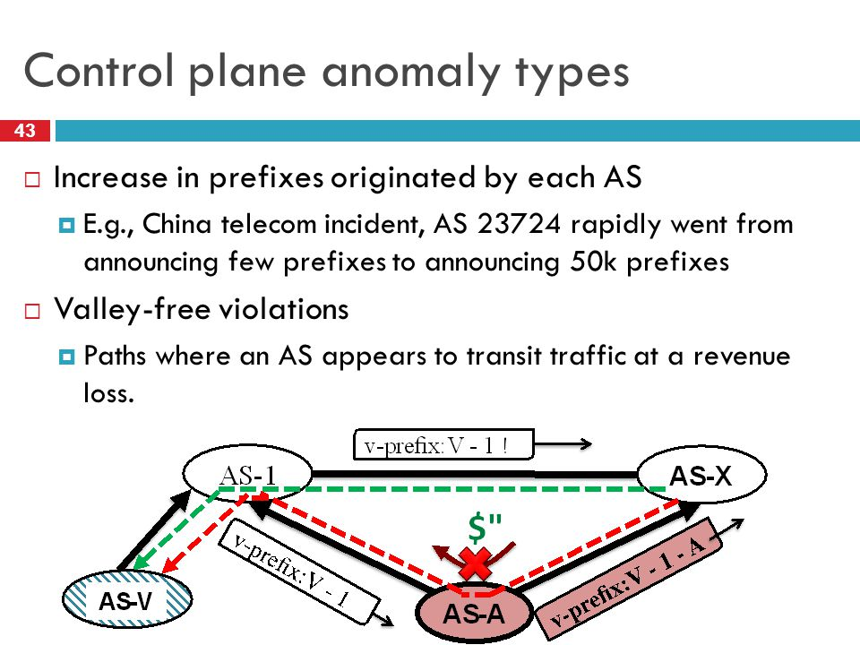 Control plane anomaly types 43  Increase in prefixes originated by each AS  E.g., China telecom incident, AS 23724 rapidly went from announcing few