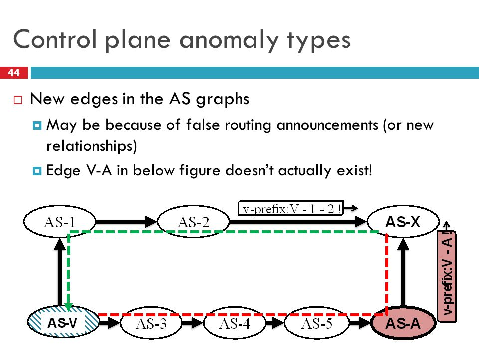 Control plane anomaly types 44  New edges in the AS graphs  May be because of false routing announcements (or new relationships)  Edge V-A in below