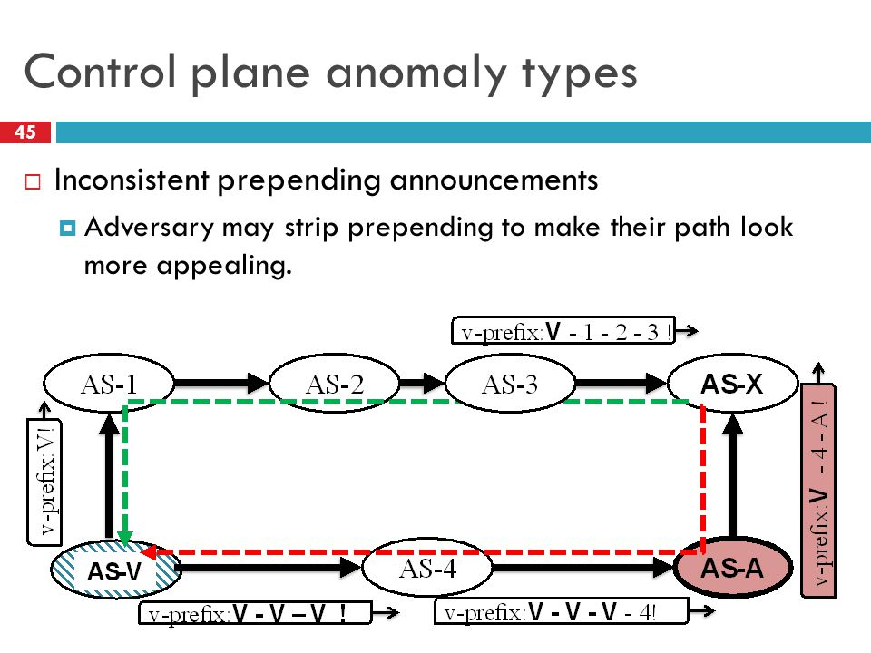 Control plane anomaly types 45  Inconsistent prepending announcements  Adversary may strip prepending to make their path look more appealing.