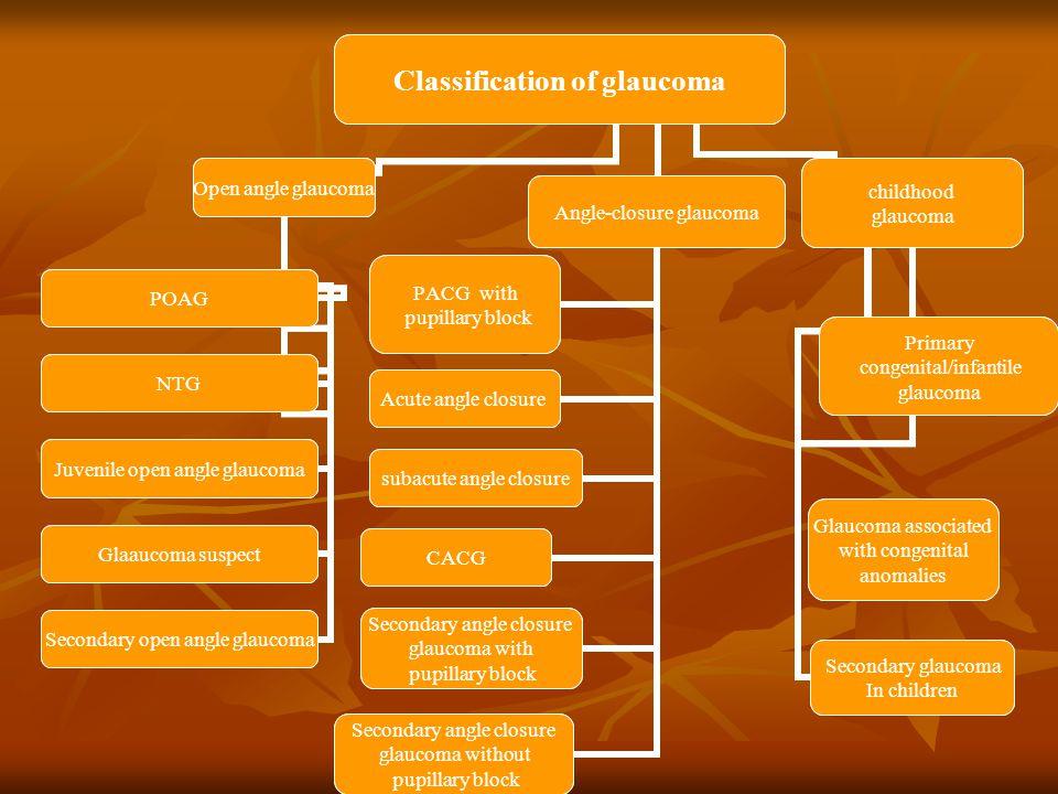 Classification of glaucoma Open angle glaucoma POAG NTG Juvenile open angle glaucoma Glaaucoma suspect Secondary open angle glaucoma Angle-closure gla