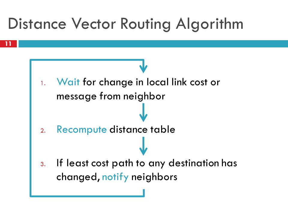 Distance Vector Routing Algorithm 11 1.