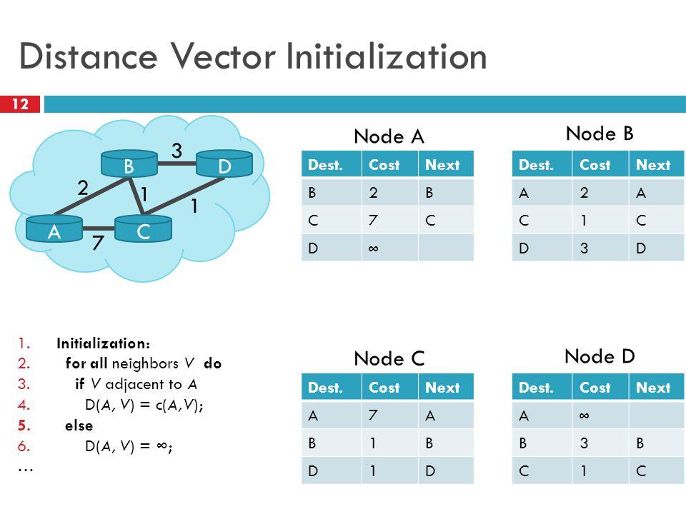 Distance Vector Initialization 12 Dest.CostNext B2B C7C D ∞ 2 3 1 A B C D 1 7 Node A Dest.CostNext A2A C1C D3D Node B Dest.CostNext A7A B1B D1D Node C Dest.CostNext A ∞ B3B C1C Node D 1.