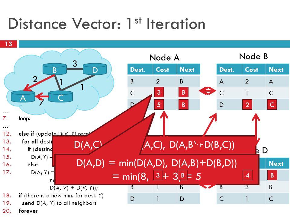Distance Vector: 1 st Iteration 13 Dest.CostNext B2B C7C D ∞ 2 3 1 A B C D 1 7 Node A Dest.CostNext A2A C1C D3D Node B Dest.CostNext A7A B1B D1D Node C Dest.CostNext A ∞ B3B C1C Node D … 7.